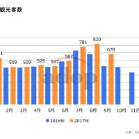訪日中国人観光客数