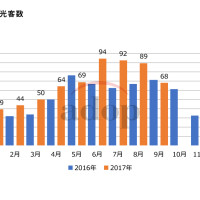 訪沖台湾観光客数