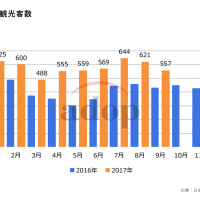 訪日韓国人観光客数