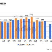 訪日台湾人観光客数