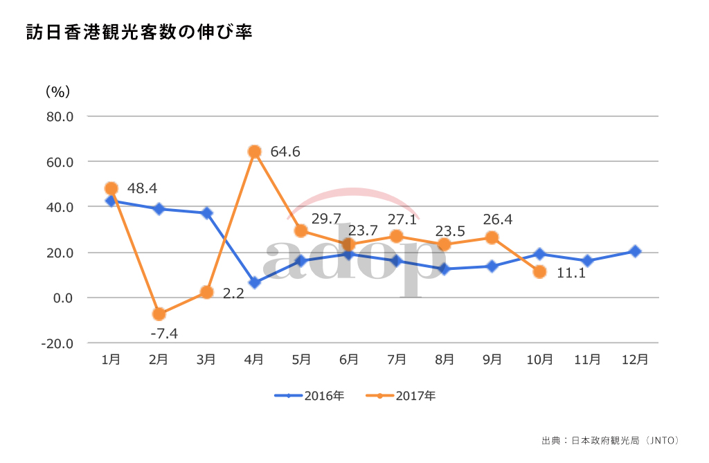 香港の訪日観光客数伸び率