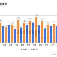 香港の訪日観光客数