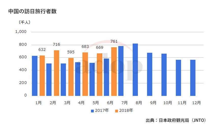 日本政府観光局(JNTO) 訪日 中国