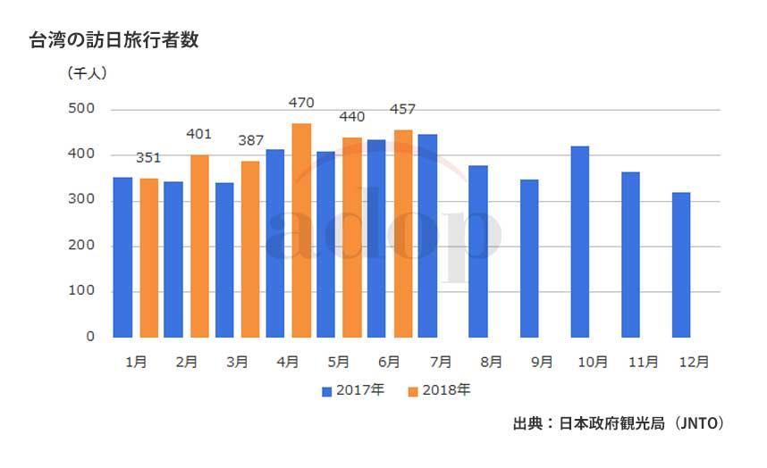 日本政府観光局(JNTO) 訪日 台湾